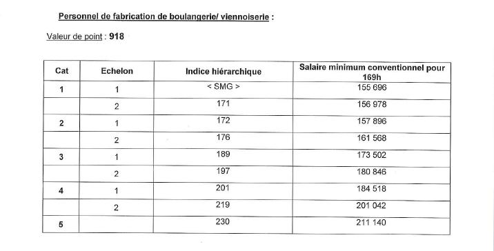 Grille salaire 2013 boulangerie patisserie - Grille d evaluation des risques professionnels ...